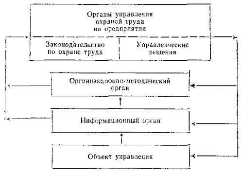 Орган управления СУОТ.
