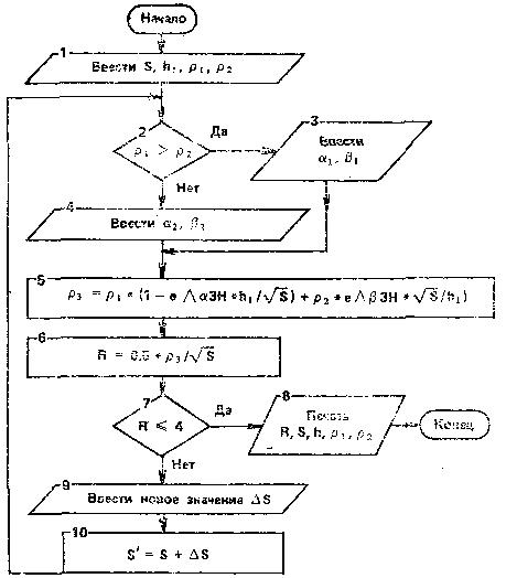 Блок-схема расчет защитного