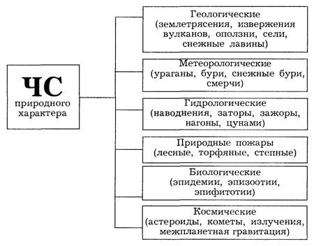 Общая характеристика ЧС природного происхождения