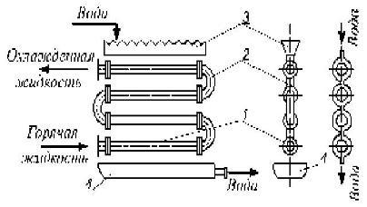 Процесс охлаждения в теплообменниках закипает теплообменник на газовом котле