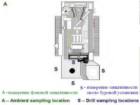 Положение измерителей запылённости при проведении буровых работ на поверхности