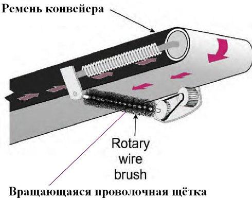 Вращающиеся щётки очищают несущую сторону ленты конвейера