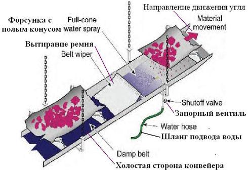 Распыление воды и 'вытирание' не несущей стороны ленты конвейера для уменьшения запылённости