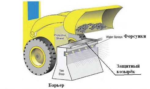 Система распыления воды уменьшает пылеобразование при выгрузке угля