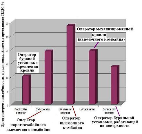 Доля замеров запылённости воздуха, сделанных инспекторами MSHA в 2003-2007г, когда концентрация пыли превышала ПДК (PEL)