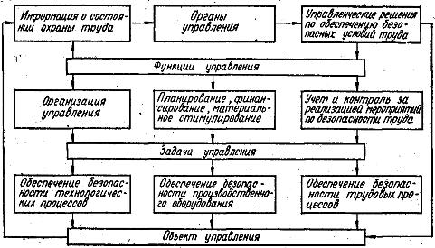 Схема управления безопасностью