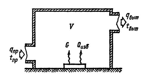 Схема воздухообмена в