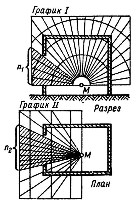 Схема для расчета естественного освещения по методу А. М. Данилюка