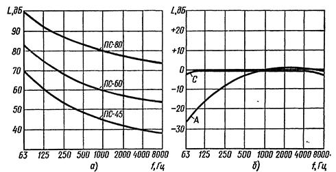 шума график спектры