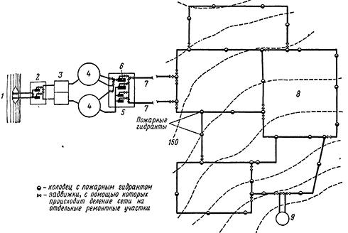Общая схема водопровода