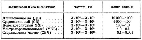 Классификация электромагнитных волн радиочастот
