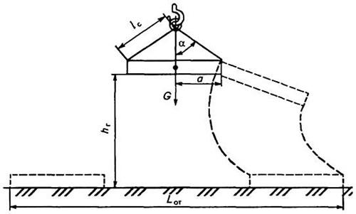 Схема определения границ опасной зоны при обрыве стропы грузоподъемной машины.  G- сила тяжести.