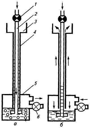 Схема работы водяного затвора