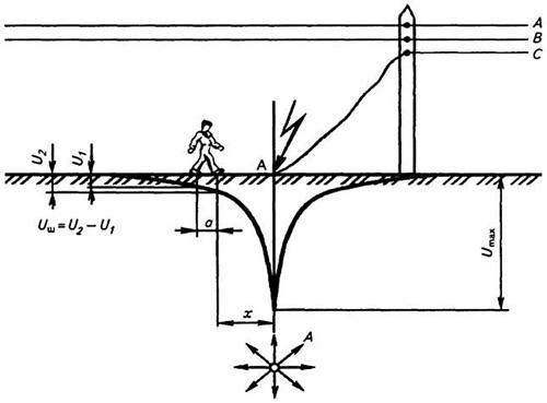 Схема возникновения шагового
