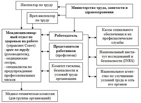 Структурная схема служб