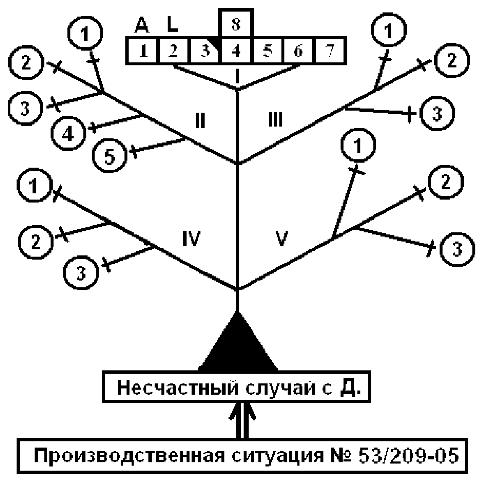 Схема определения тяжести несчастных случаев на производстве.
